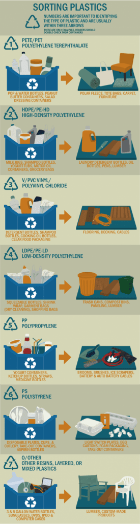 Decode your plastic | What do the recycle numbers mean