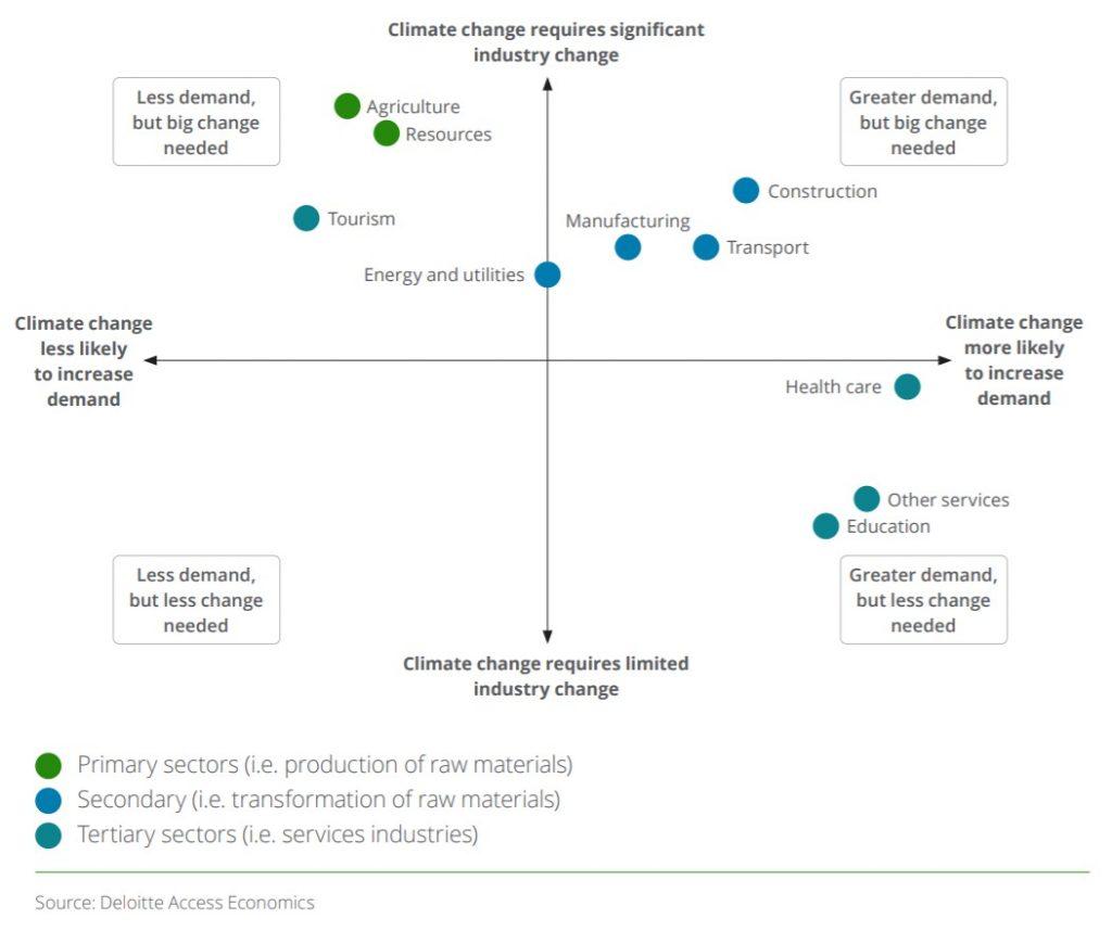 Deloitte Access Economics   A new choice Australias climate for growth