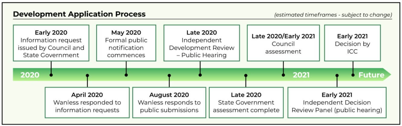 Wanless Recycling park timeline